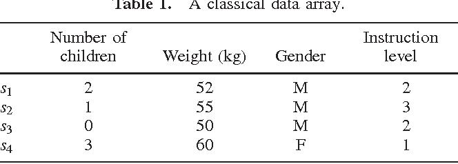 Far Beyond The Classical Data Models Symbolic Data Analysis