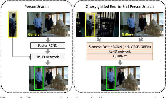 Figure 1 for Query-guided End-to-End Person Search