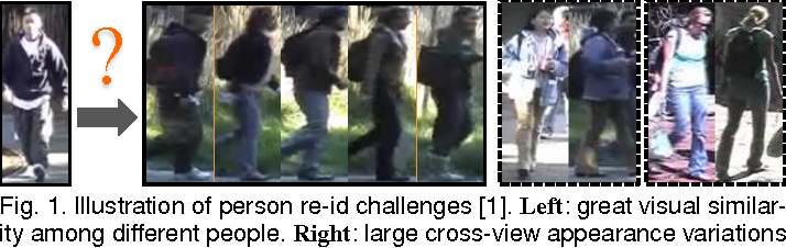 Figure 1 for Person Re-Identification by Camera Correlation Aware Feature Augmentation