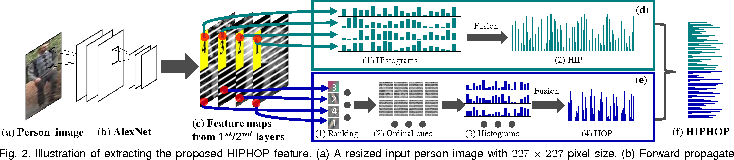Figure 3 for Person Re-Identification by Camera Correlation Aware Feature Augmentation