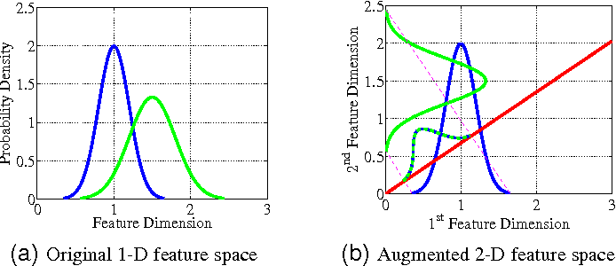 Figure 4 for Person Re-Identification by Camera Correlation Aware Feature Augmentation