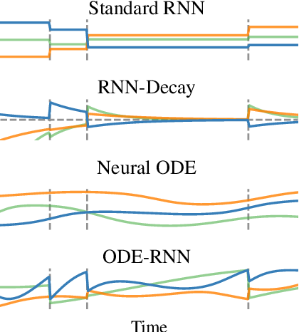 Figure 1 for Latent ODEs for Irregularly-Sampled Time Series