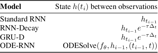 Figure 2 for Latent ODEs for Irregularly-Sampled Time Series