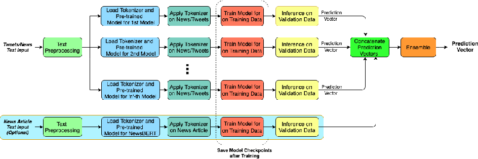 Figure 1 for A Heuristic-driven Uncertainty based Ensemble Framework for Fake News Detection in Tweets and News Articles