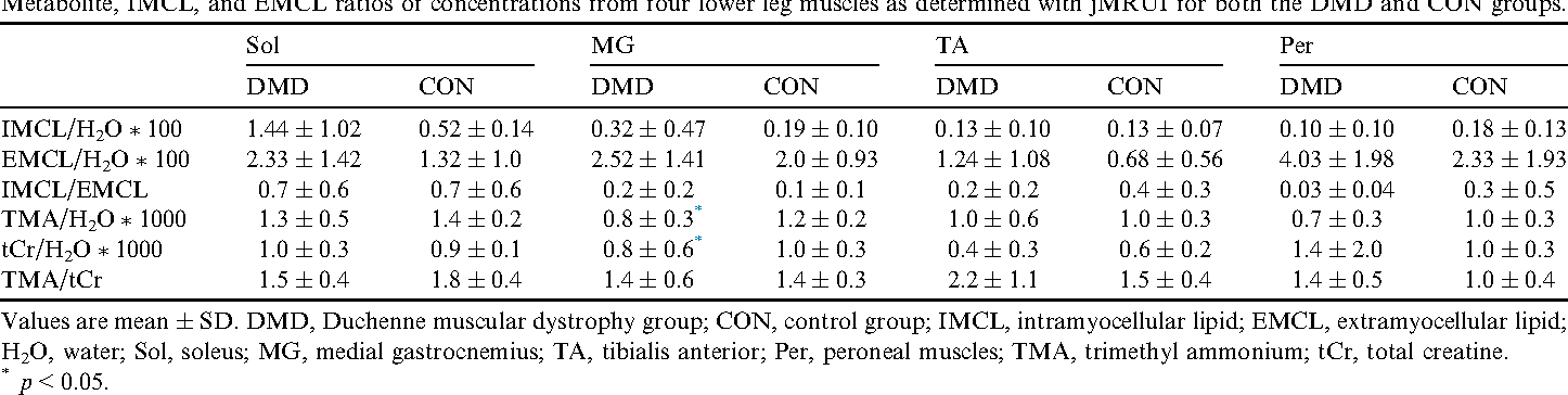 Table 3 Metabolite, IMCL, and EMCL ratios of concentrations from four lower leg muscles as determined with jMRUI for both the DMD and CON groups.