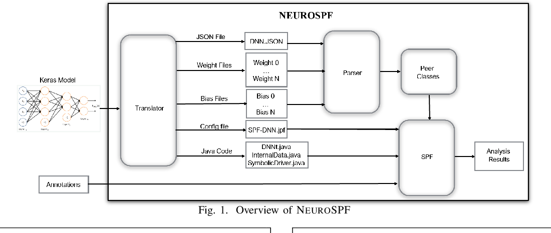 Figure 1 for NEUROSPF: A tool for the Symbolic Analysis of Neural Networks