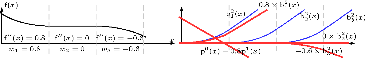 Figure 1 for Neural Networks with Smooth Adaptive Activation Functions for Regression