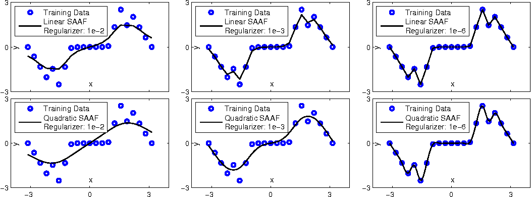 Figure 3 for Neural Networks with Smooth Adaptive Activation Functions for Regression