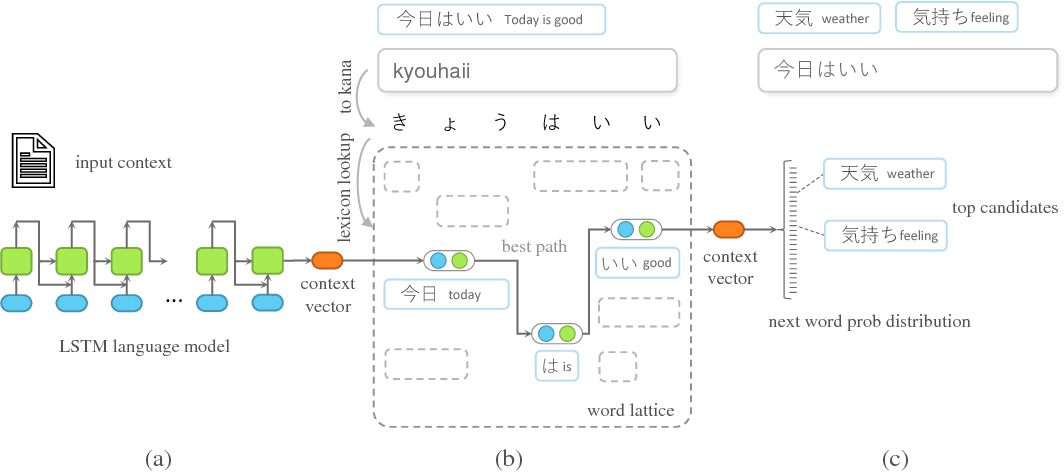 Figure 1 for Real-time Neural-based Input Method