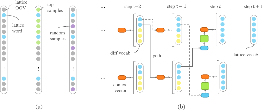 Figure 3 for Real-time Neural-based Input Method