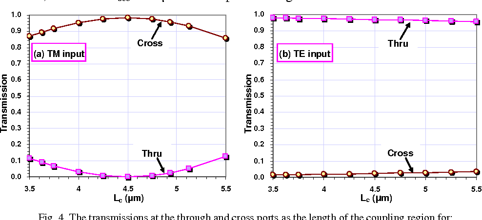 Figure 4 from Novel ultra-short and ultra-broadband polarization