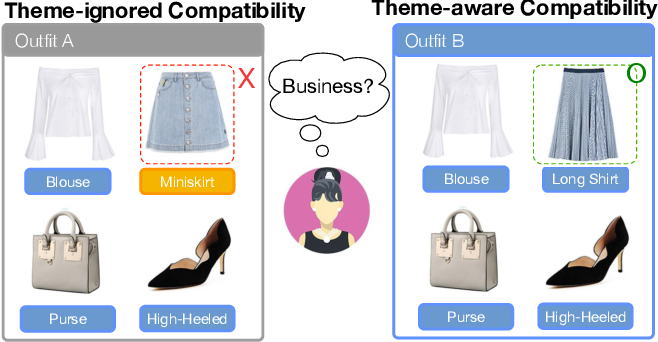 Figure 1 for Theme-Matters: Fashion Compatibility Learning via Theme Attention