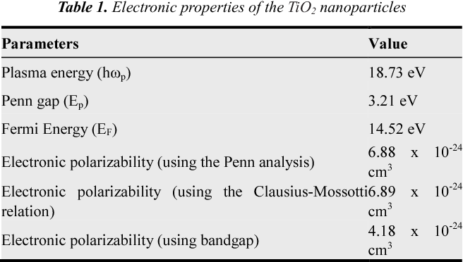 PDF] Synthesis and Electrical Properties of TiO2 Nanoparticles Using