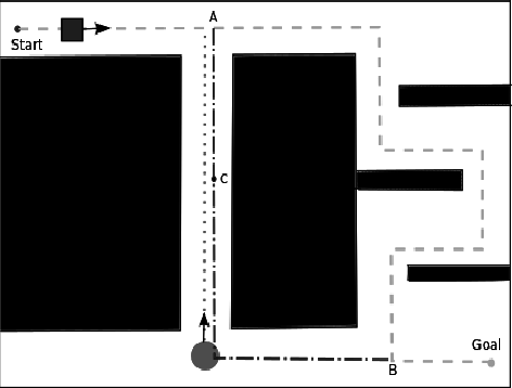 Figure 1 for Path Planning in Dynamic Environments with Adaptive Dimensionality