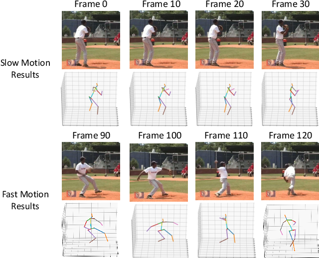 Figure 1 for 3D Human Pose Estimation using Spatio-Temporal Networks with Explicit Occlusion Training