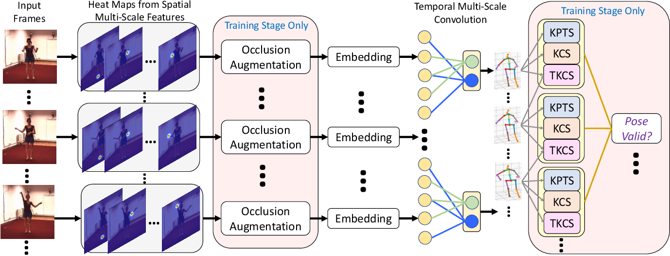 Figure 3 for 3D Human Pose Estimation using Spatio-Temporal Networks with Explicit Occlusion Training