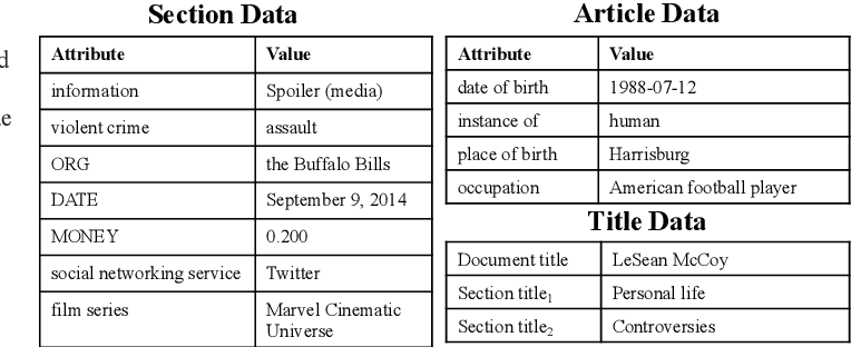 Figure 4 for Generating Wikipedia Article Sections from Diverse Data Sources