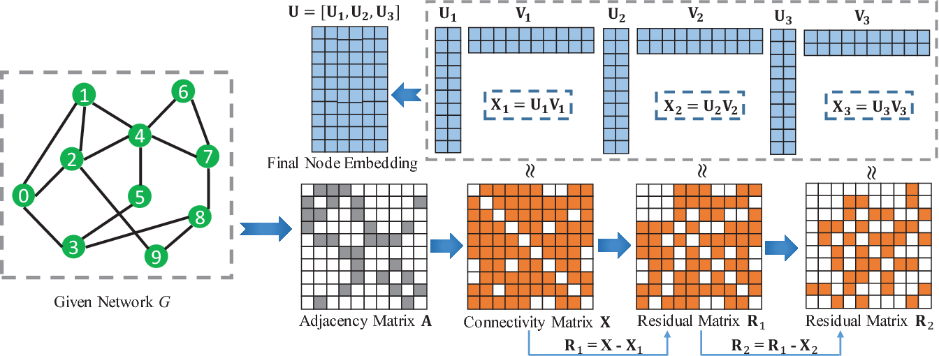 Figure 1 for Multi-Level Network Embedding with Boosted Low-Rank Matrix Approximation