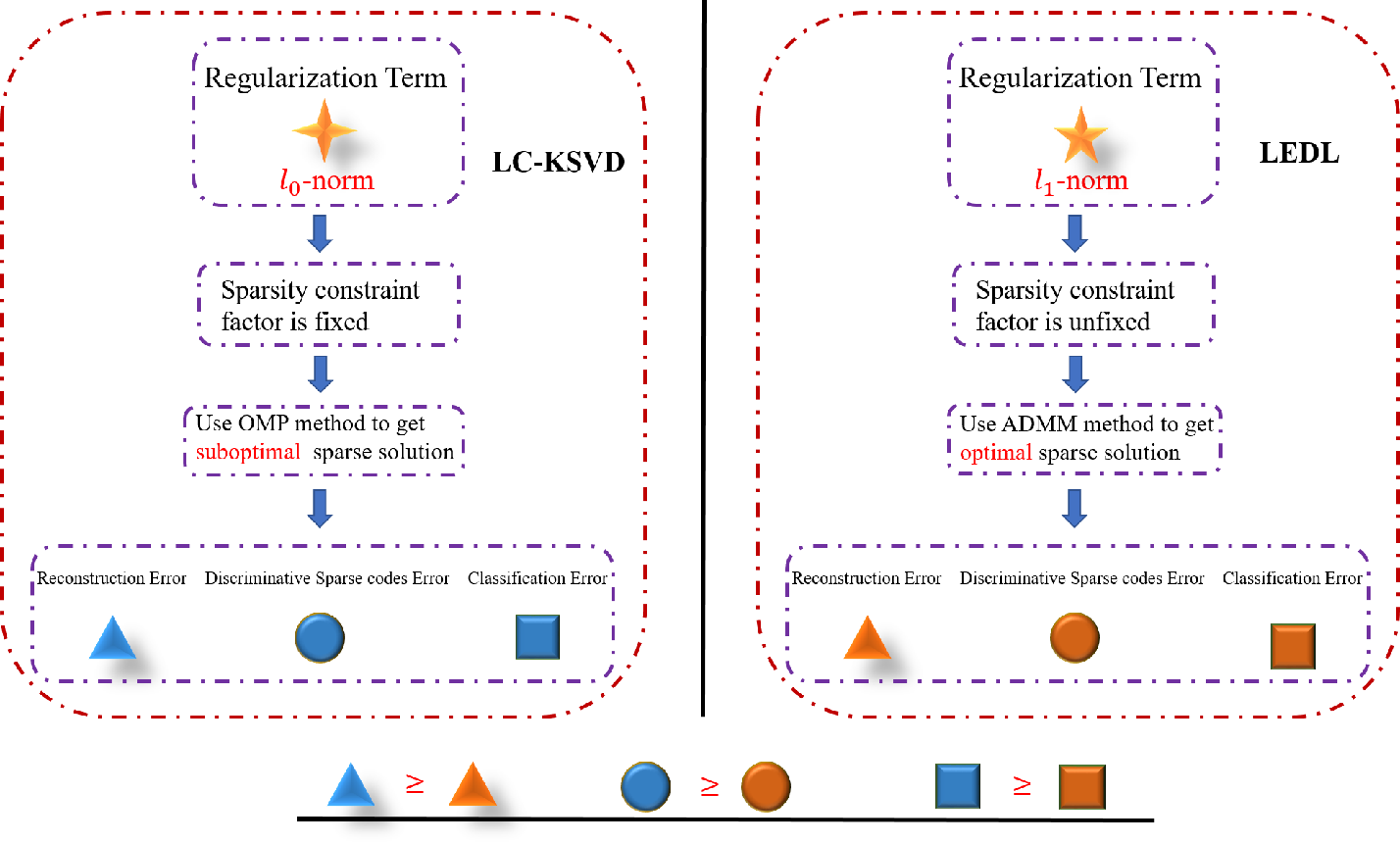Figure 1 for Label Embedded Dictionary Learning for Image Classification