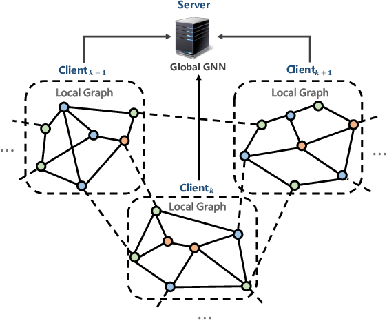 Figure 3 for Federated Graph Learning -- A Position Paper