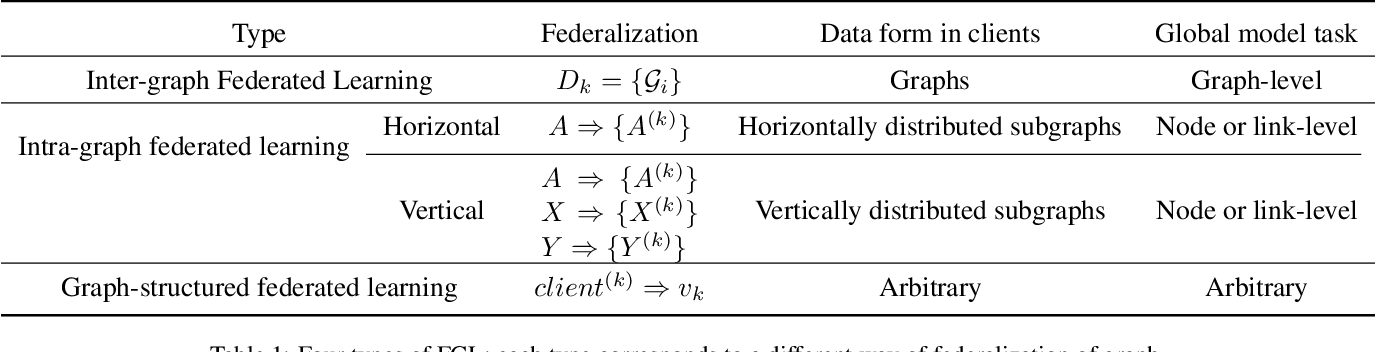 Figure 2 for Federated Graph Learning -- A Position Paper