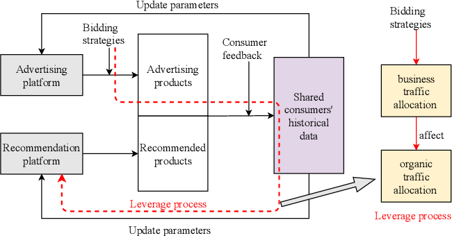 Figure 1 for Learning to Advertise for Organic Traffic Maximization in E-Commerce Product Feeds