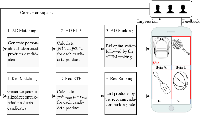 Figure 3 for Learning to Advertise for Organic Traffic Maximization in E-Commerce Product Feeds