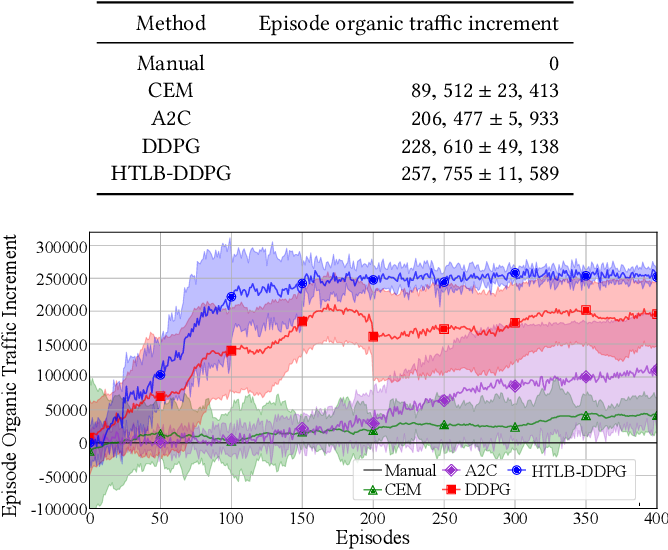 Figure 4 for Learning to Advertise for Organic Traffic Maximization in E-Commerce Product Feeds