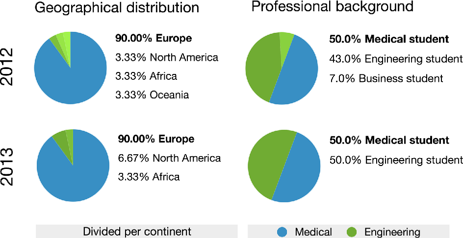 Figure 3 from The Business Engineering Surgical Technologies