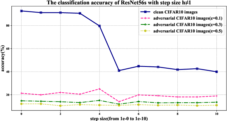 Figure 1 for Towards Natural Robustness Against Adversarial Examples