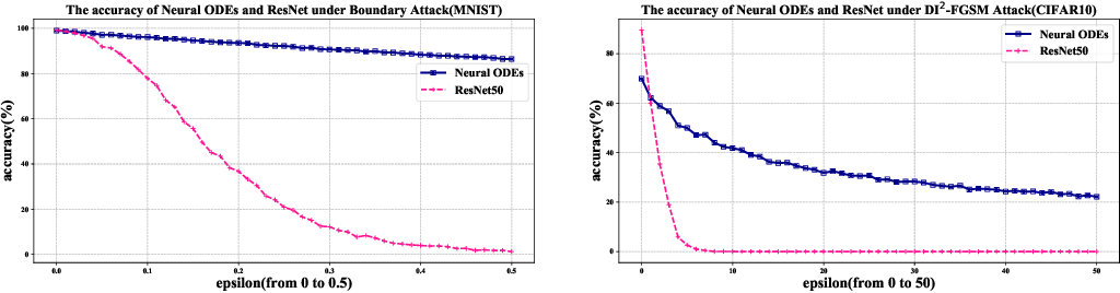 Figure 3 for Towards Natural Robustness Against Adversarial Examples
