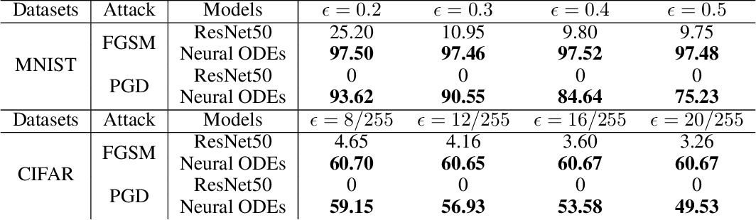Figure 2 for Towards Natural Robustness Against Adversarial Examples