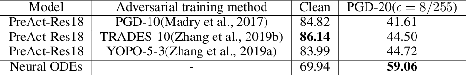 Figure 4 for Towards Natural Robustness Against Adversarial Examples