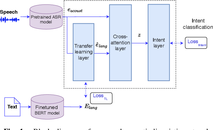 Figure 1 for Leveraging Acoustic and Linguistic Embeddings from Pretrained speech and language Models for Intent Classification