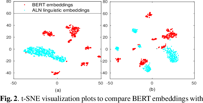 Figure 4 for Leveraging Acoustic and Linguistic Embeddings from Pretrained speech and language Models for Intent Classification