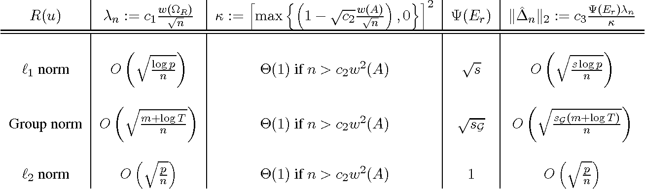 Figure 2 for Estimation with Norm Regularization