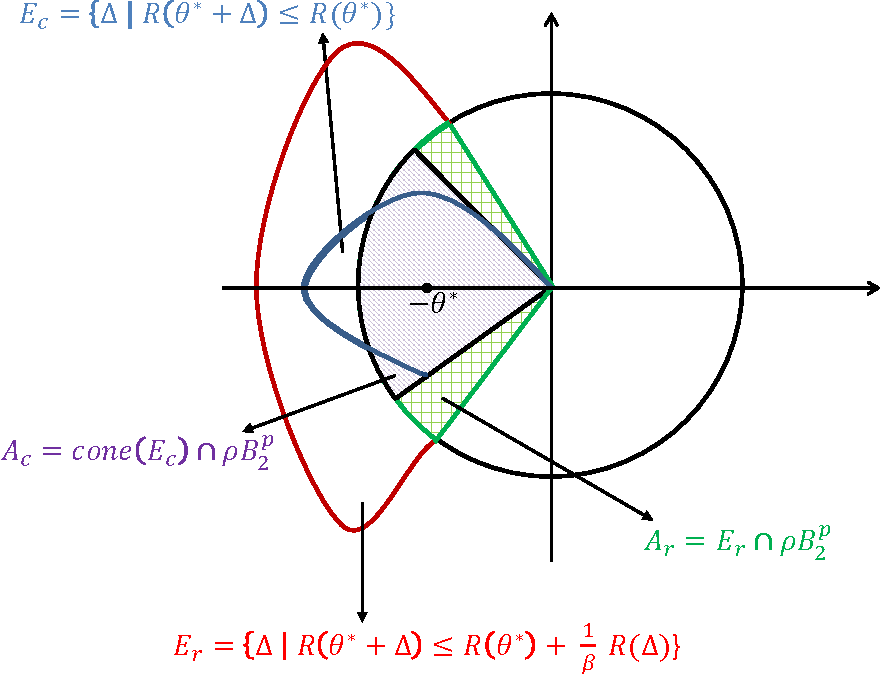 Figure 1 for Estimation with Norm Regularization