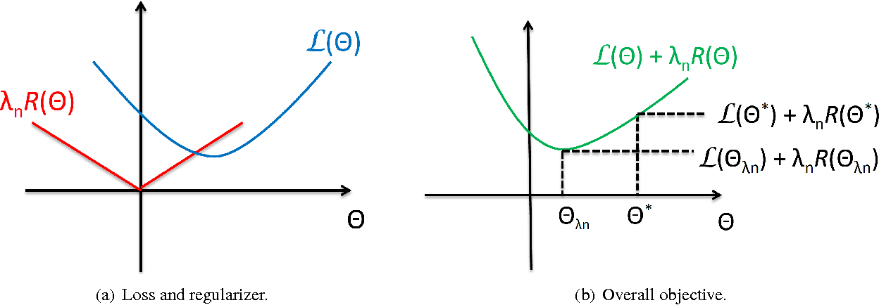 Figure 3 for Estimation with Norm Regularization