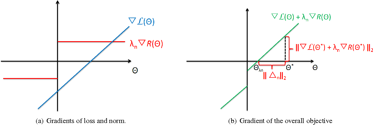 Figure 4 for Estimation with Norm Regularization