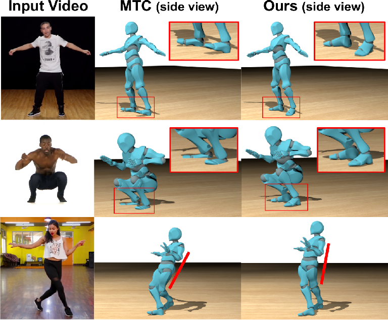 Figure 1 for Contact and Human Dynamics from Monocular Video