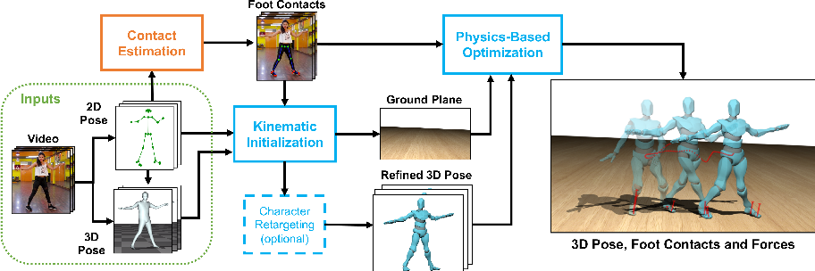 Figure 2 for Contact and Human Dynamics from Monocular Video