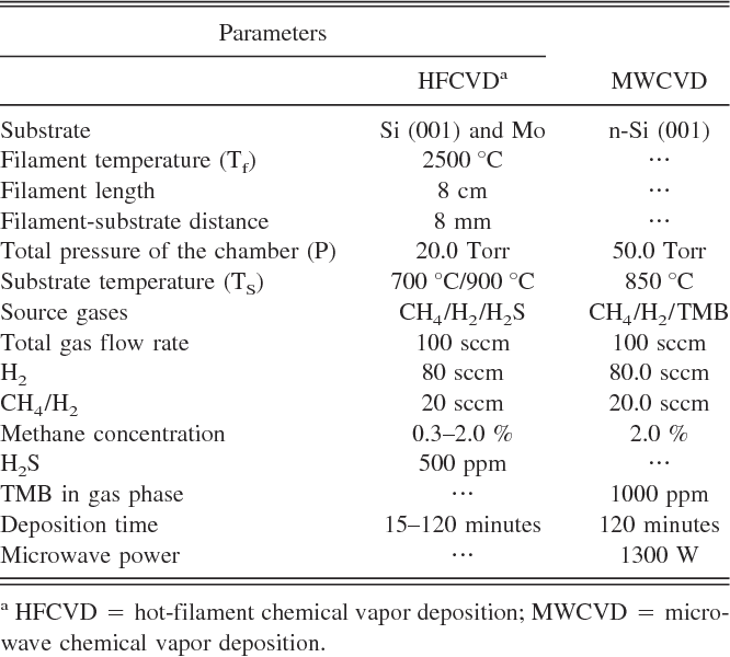 Table I From Residual Stress Intermolecular Force And Frictional