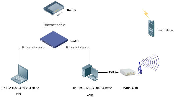 Figure 1 for Implementation of OpenAirInterface-based real-world channel measurement for evaluating wireless transmission algorithms
