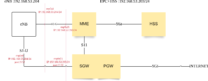Figure 2 for Implementation of OpenAirInterface-based real-world channel measurement for evaluating wireless transmission algorithms