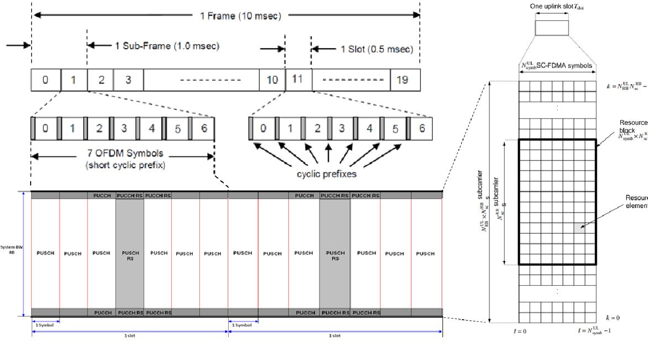Figure 3 for Implementation of OpenAirInterface-based real-world channel measurement for evaluating wireless transmission algorithms