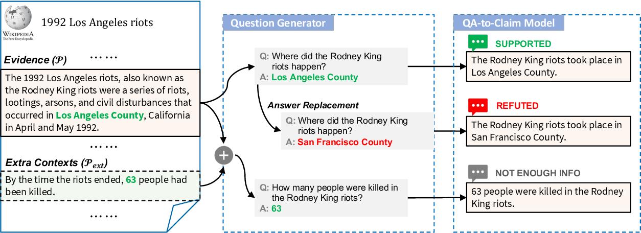 Figure 1 for Zero-shot Fact Verification by Claim Generation