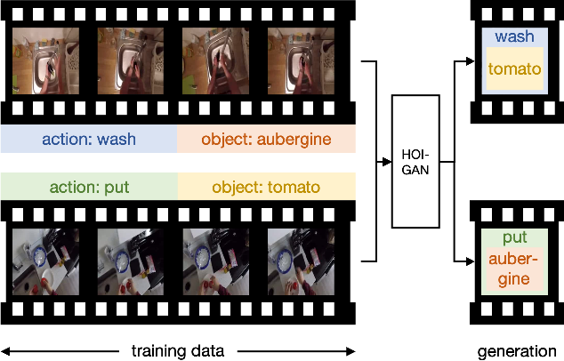 Figure 1 for Zero-Shot Generation of Human-Object Interaction Videos