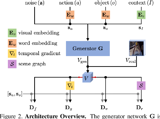Figure 3 for Zero-Shot Generation of Human-Object Interaction Videos