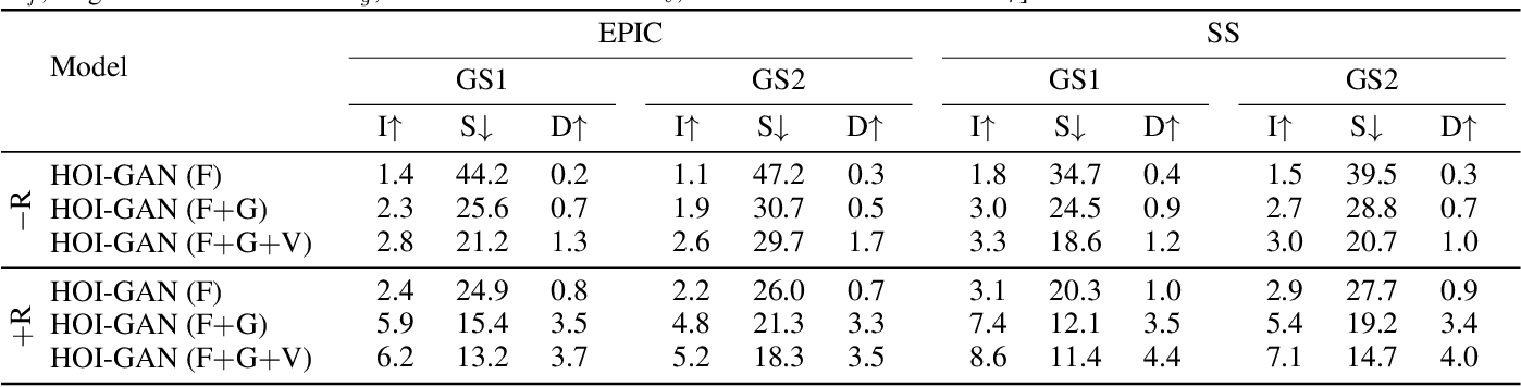Figure 4 for Zero-Shot Generation of Human-Object Interaction Videos