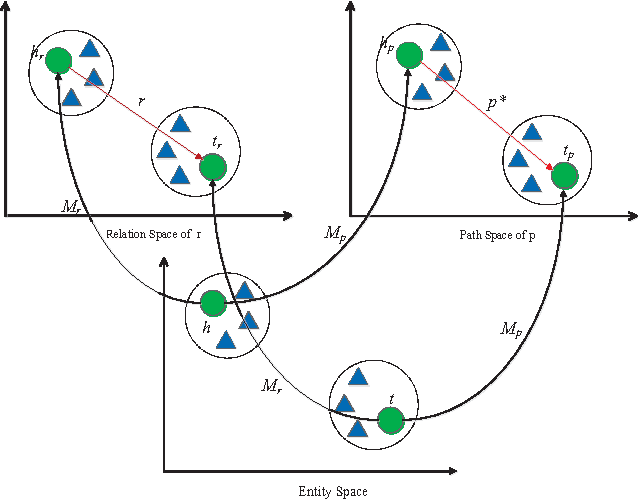 Figure 1 for Compositional Learning of Relation Path Embedding for Knowledge Base Completion